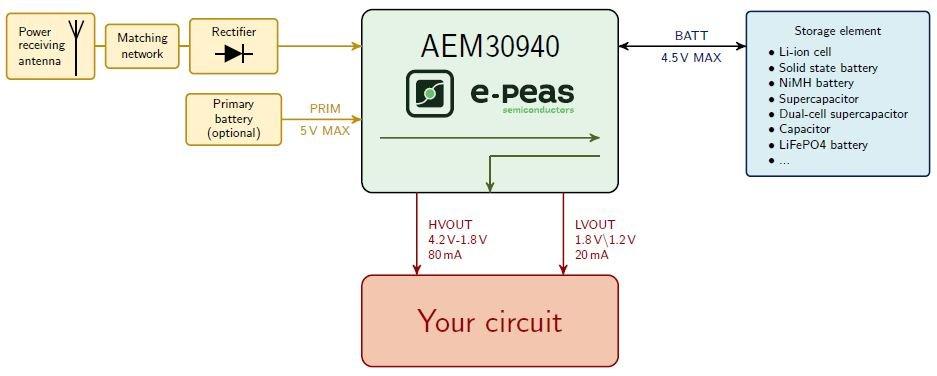DS AEM30940-3